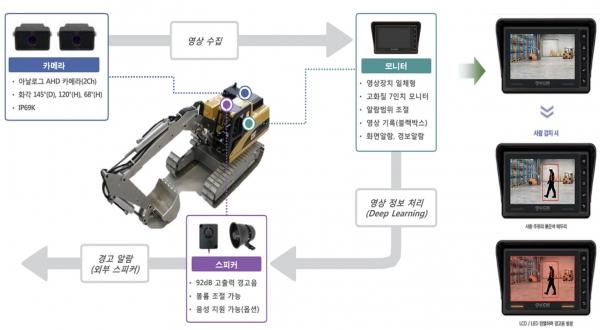 AI 영상인지 장비협착 방지시스템 개념도. 사진=현대건설